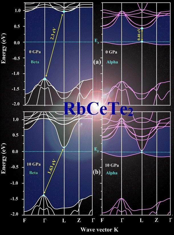 RbCeTe2